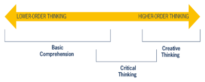 A Working Model for Critical Thinking in the ELT Classroom